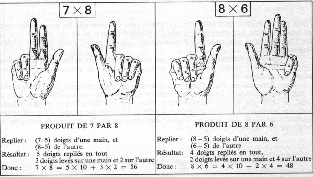 Images des math matiques - Reviser ses tables de multiplications ...